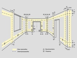 Основные правила электромонтажа электропроводки в помещениях в Барнауле. Электромонтаж компанией Русский электрик